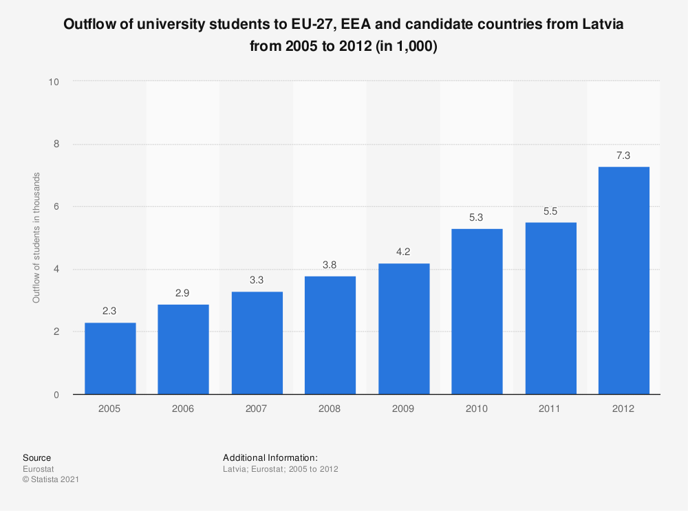 Statistic: Outflow of university students to EU-27, EEA and candidate countries from Latvia from 2005 to 2012 (in 1,000) | Statista
