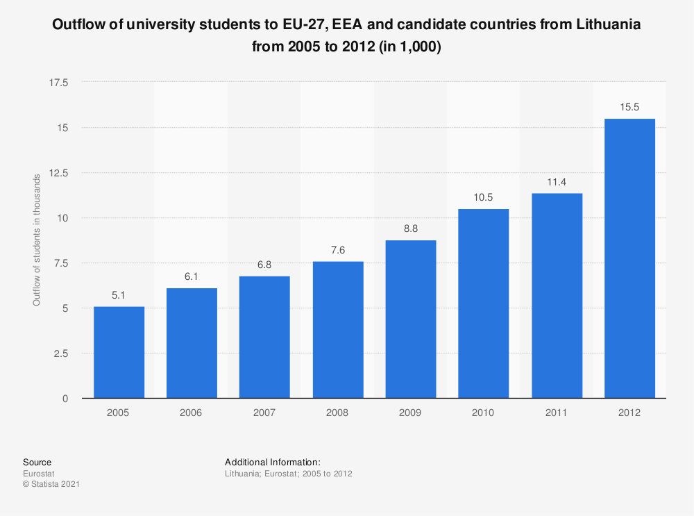 Statistic: Outflow of university students to EU-27, EEA and candidate countries from Lithuania from 2005 to 2012 (in 1,000) | Statista