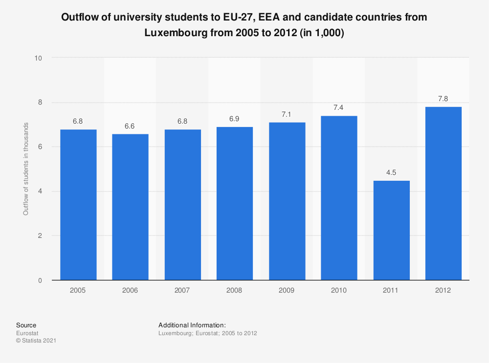 Statistic: Outflow of university students to EU-27, EEA and candidate countries from Luxembourg from 2005 to 2012 (in 1,000) | Statista