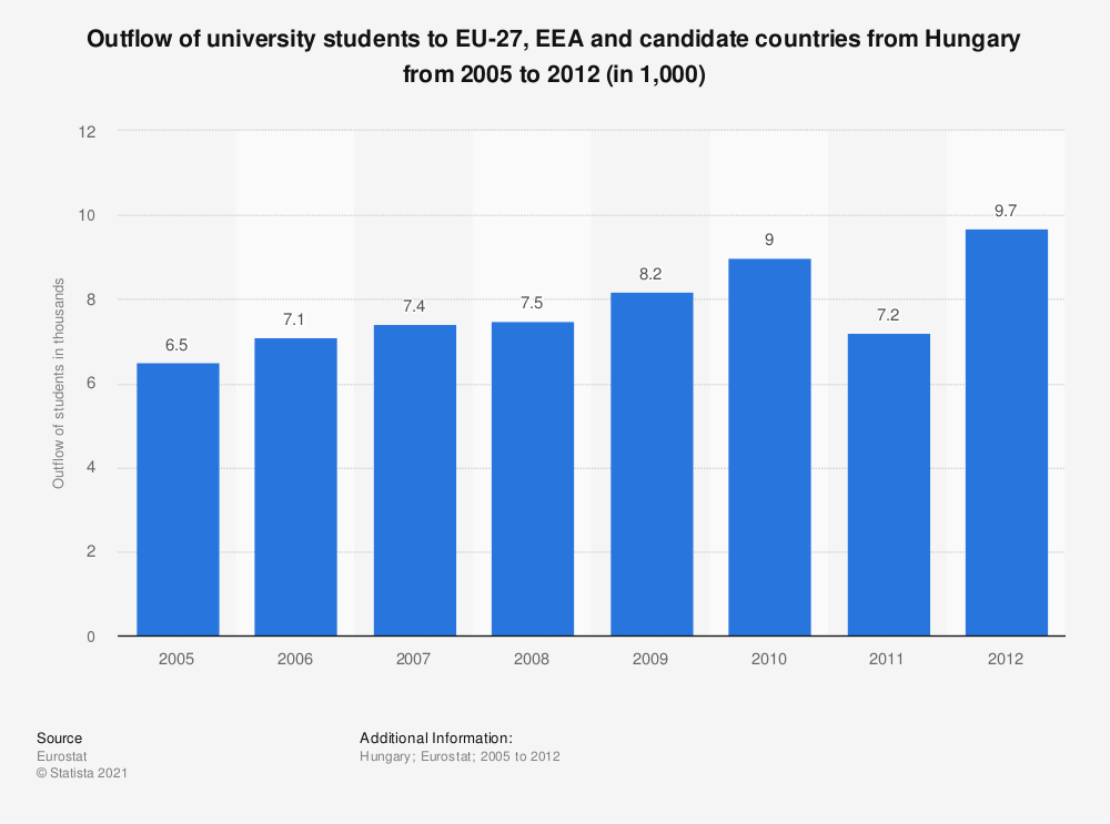Statistic: Outflow of university students to EU-27, EEA and candidate countries from Hungary from 2005 to 2012 (in 1,000) | Statista