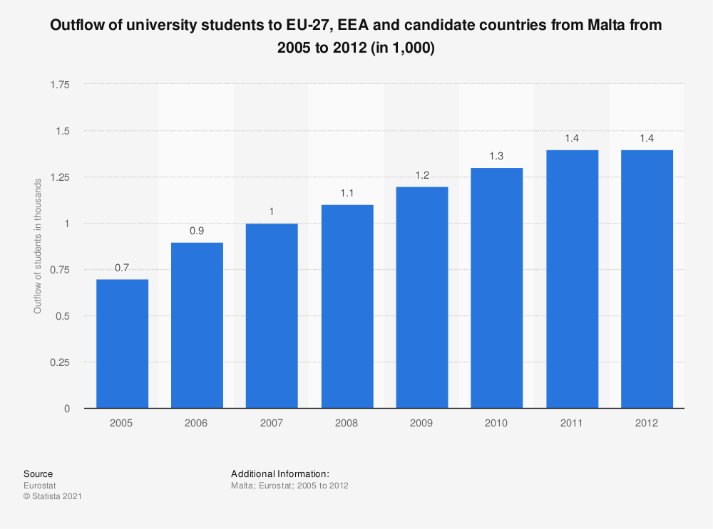 Statistic: Outflow of university students to EU-27, EEA and candidate countries from Malta from 2005 to 2012 (in 1,000) | Statista