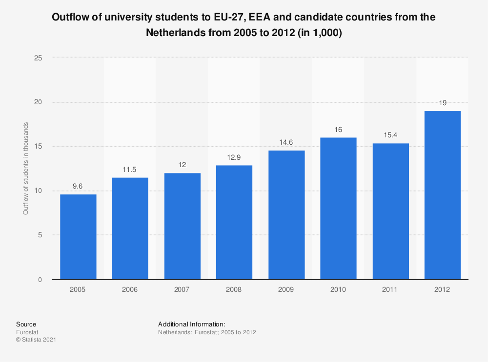 Statistic: Outflow of university students to EU-27, EEA and candidate countries from the Netherlands from 2005 to 2012 (in 1,000) | Statista