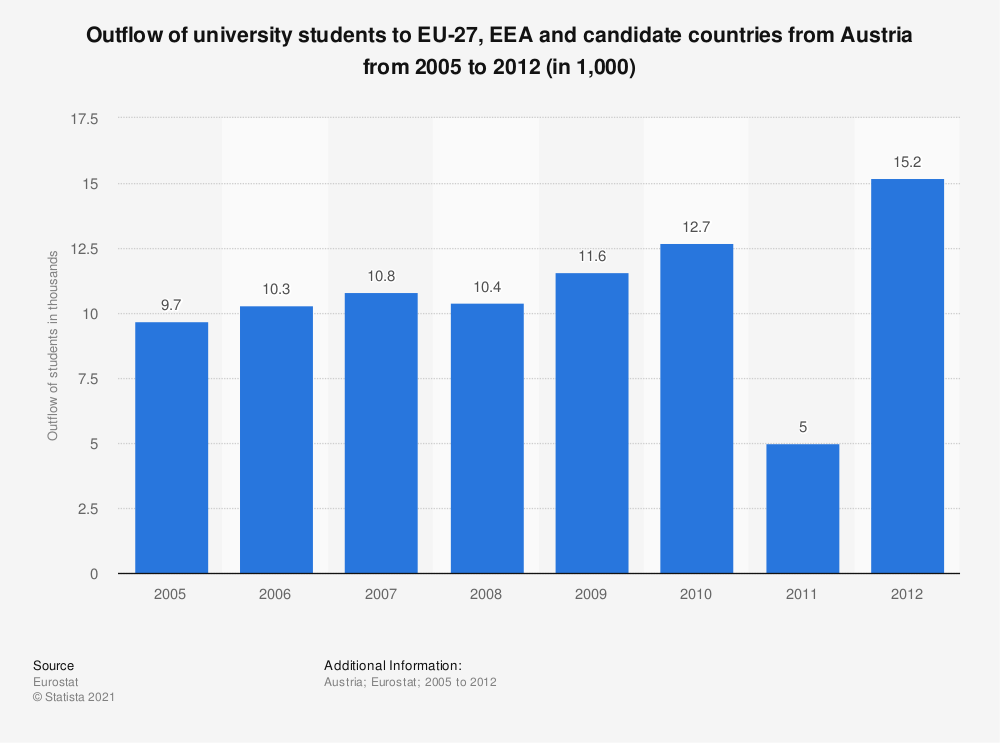 Statistic: Outflow of university students to EU-27, EEA and candidate countries from Austria from 2005 to 2012 (in 1,000) | Statista