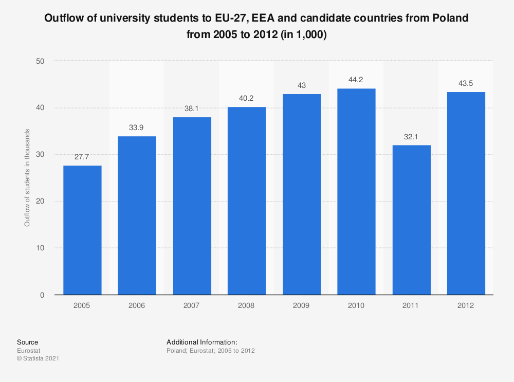 Statistic: Outflow of university students to EU-27, EEA and candidate countries from Poland from 2005 to 2012 (in 1,000) | Statista