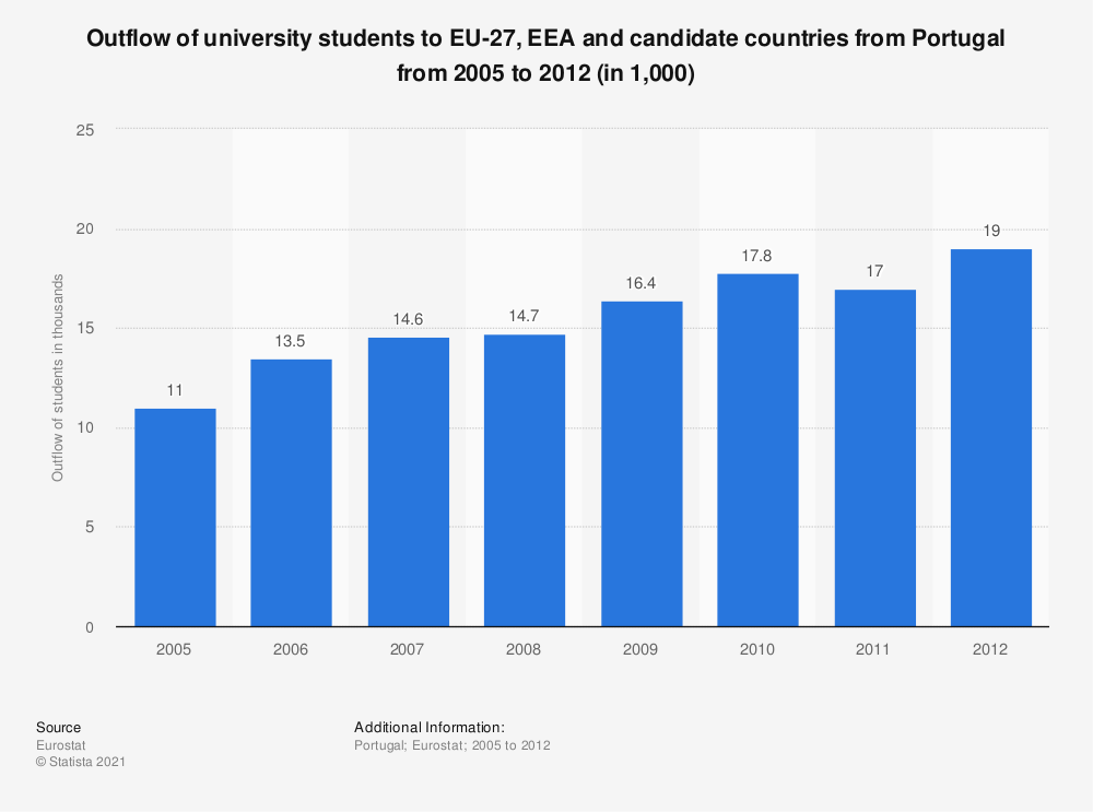 Statistic: Outflow of university students to EU-27, EEA and candidate countries from Portugal from 2005 to 2012 (in 1,000) | Statista