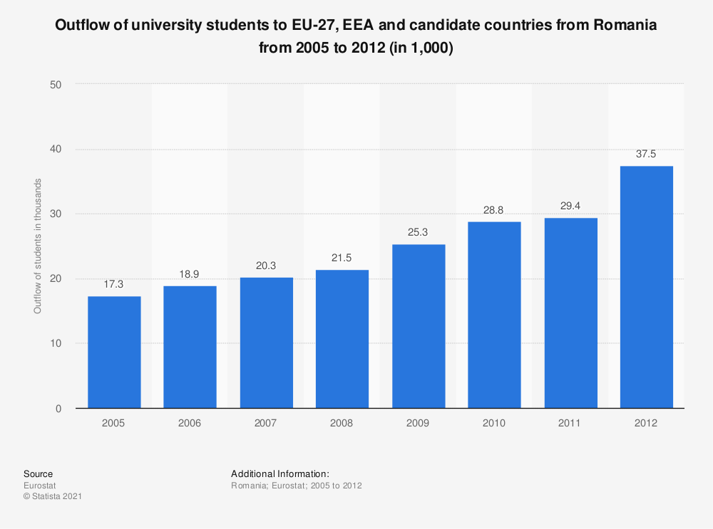Statistic: Outflow of university students to EU-27, EEA and candidate countries from Romania from 2005 to 2012 (in 1,000) | Statista