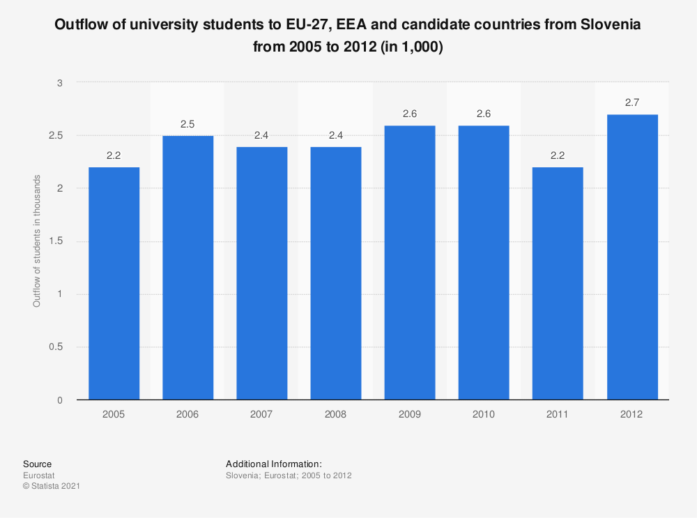 Statistic: Outflow of university students to EU-27, EEA and candidate countries from Slovenia from 2005 to 2012 (in 1,000) | Statista