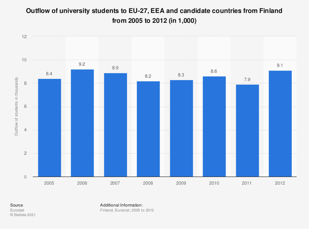 Statistic: Outflow of university students to EU-27, EEA and candidate countries from Finland from 2005 to 2012 (in 1,000) | Statista