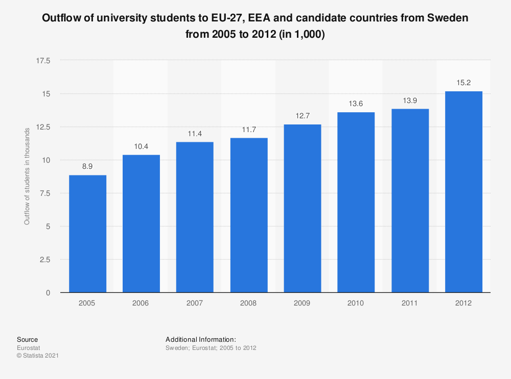 Statistic: Outflow of university students to EU-27, EEA and candidate countries from Sweden from 2005 to 2012 (in 1,000) | Statista