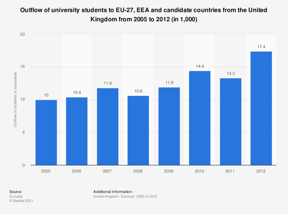 Statistic: Outflow of university students to EU-27, EEA and candidate countries from the United Kingdom from 2005 to 2012 (in 1,000) | Statista