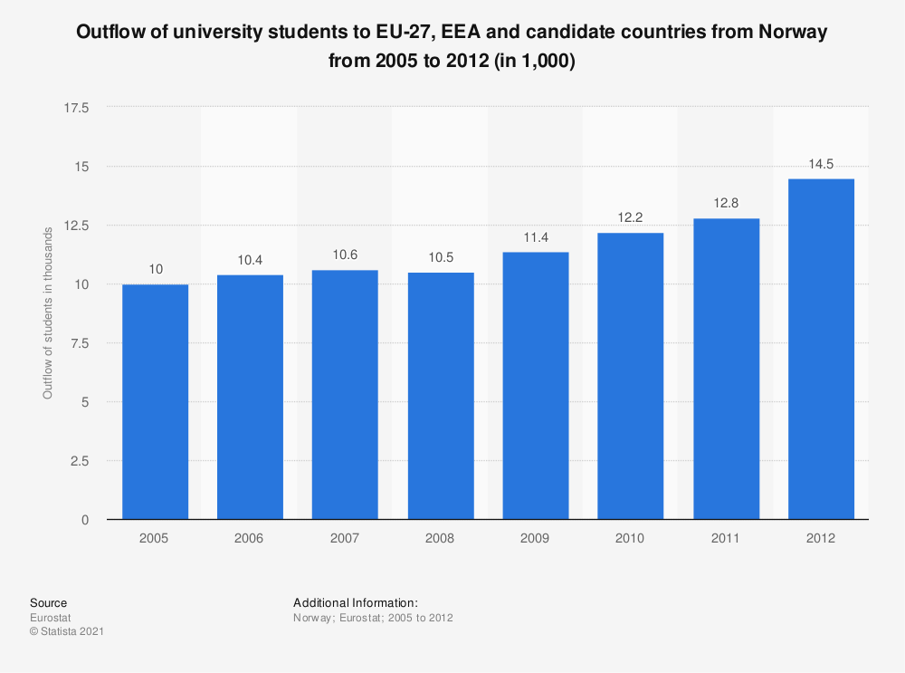 Statistic: Outflow of university students to EU-27, EEA and candidate countries from Norway from 2005 to 2012 (in 1,000) | Statista