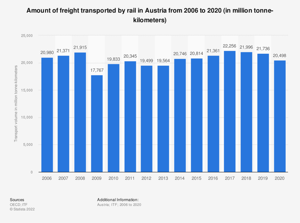 Statistic: Amount of freight transported by rail in Austria from 2006 to 2017 (in million tonne-kilometers) | Statista