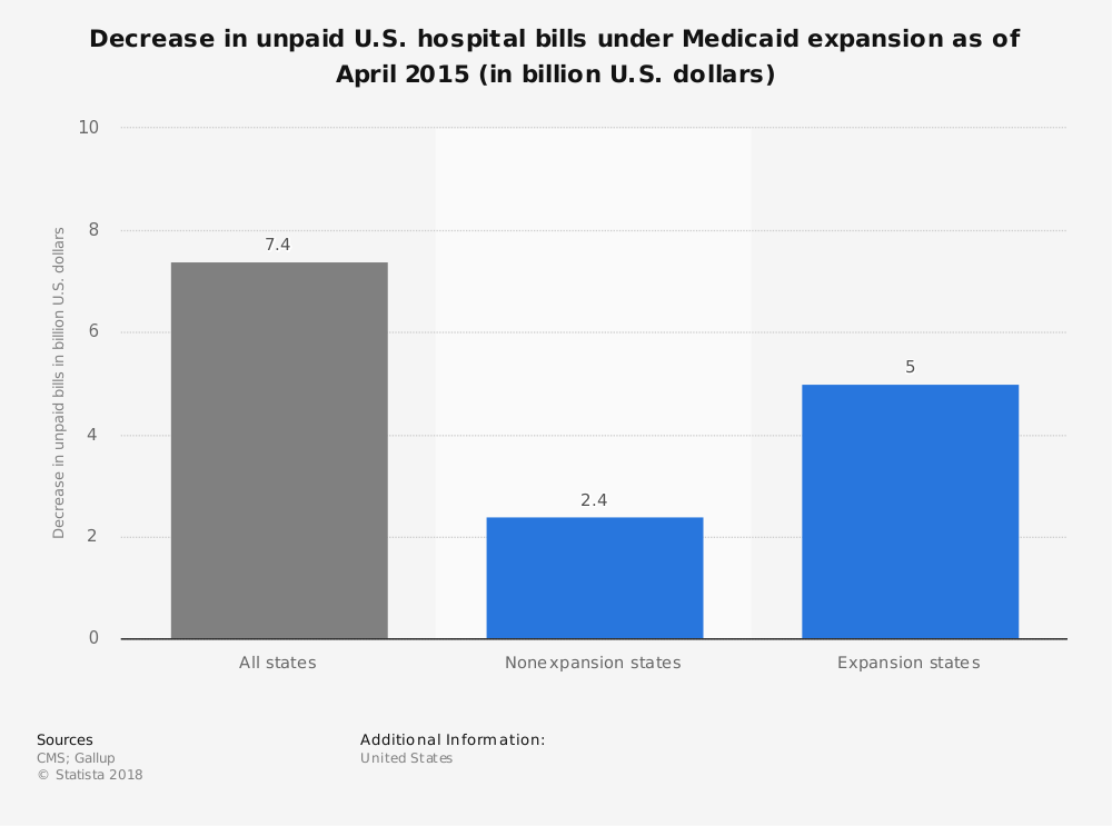 Statistic: Decrease in unpaid U.S. hospital bills under Medicaid expansion as of April 2015 (in billion U.S. dollars) | Statista