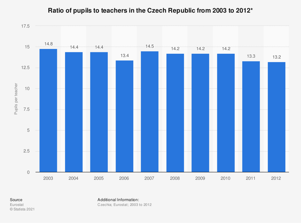 Statistic: Ratio of pupils to teachers in the Czech Republic from 2003 to 2012* | Statista
