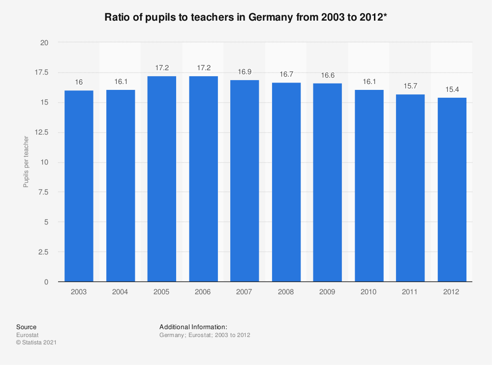 Statistic: Ratio of pupils to teachers in Germany from 2003 to 2012* | Statista