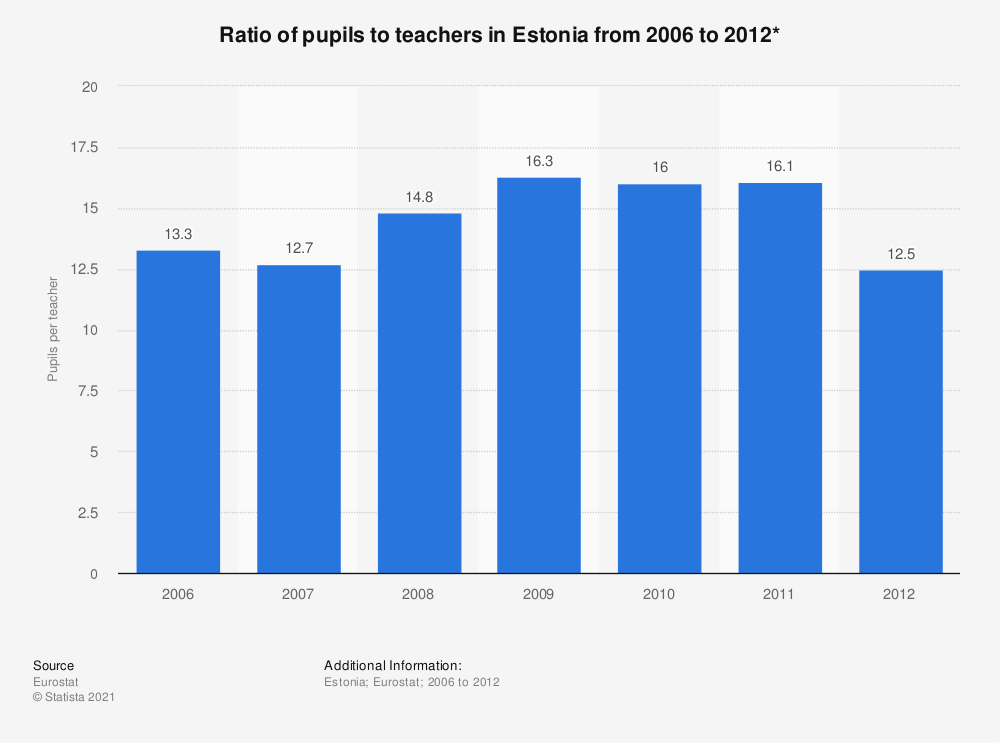 Statistic: Ratio of pupils to teachers in Estonia from 2006 to 2012* | Statista