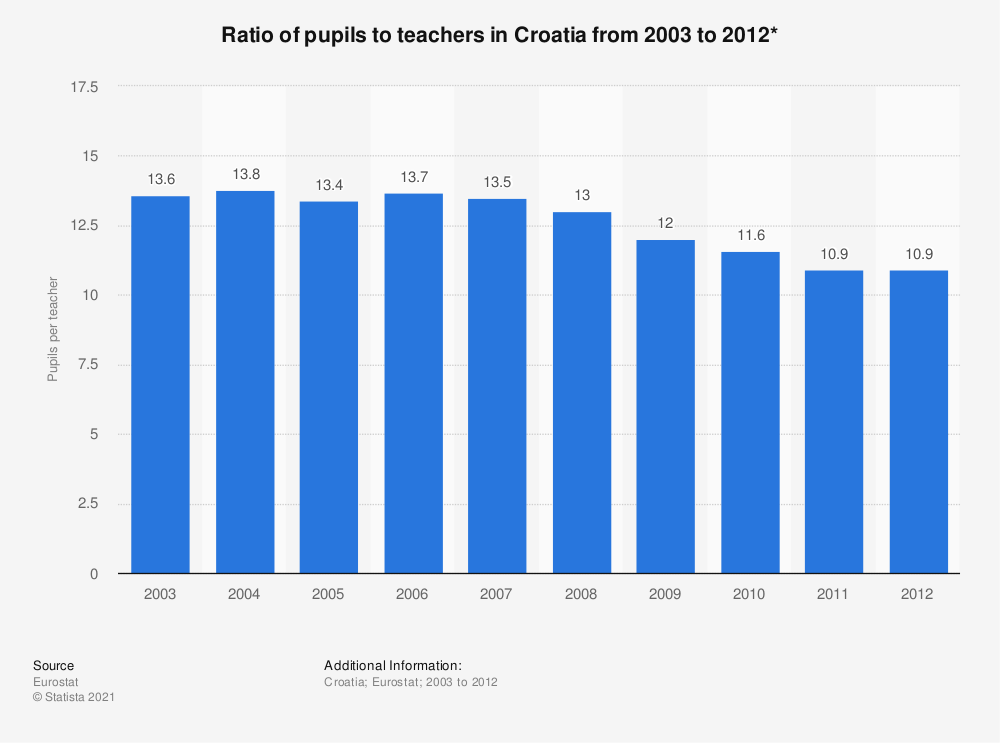 Statistic: Ratio of pupils to teachers in Croatia from 2003 to 2012* | Statista