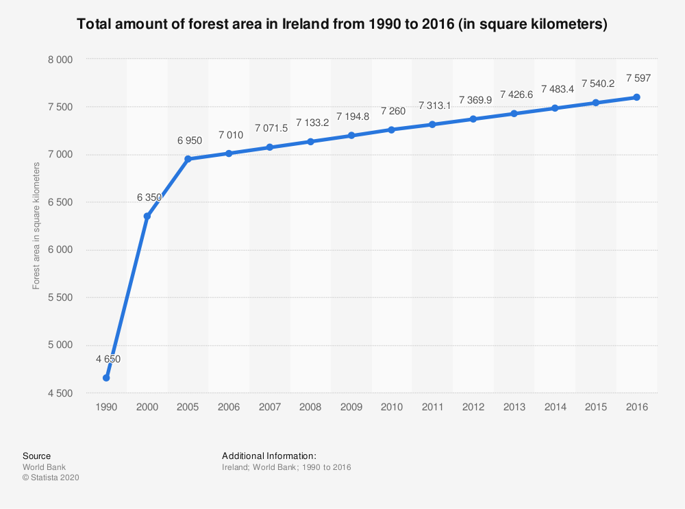 Statistic: Total amount of forest area in Ireland from 1990 to 2016 (in square kilometers) | Statista