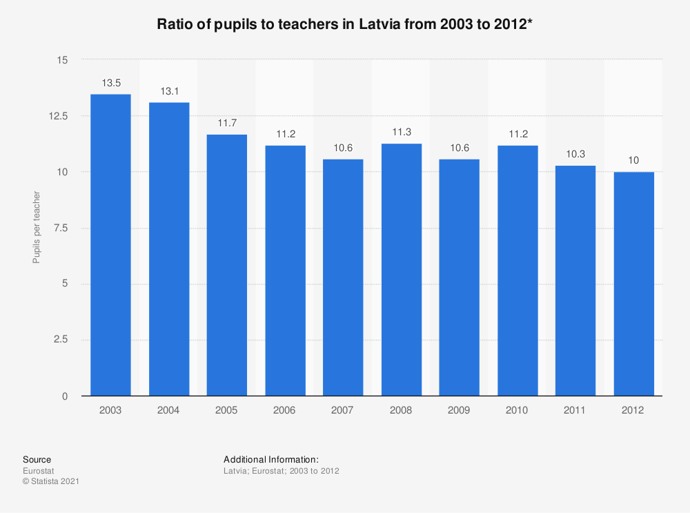Statistic: Ratio of pupils to teachers in Latvia from 2003 to 2012* | Statista
