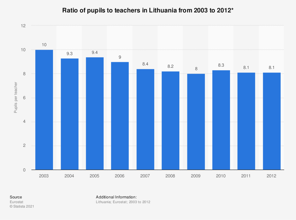 Statistic: Ratio of pupils to teachers in Lithuania from 2003 to 2012* | Statista