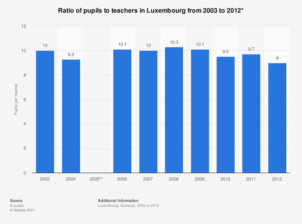 Statistic: Ratio of pupils to teachers in Luxembourg from 2003 to 2012* | Statista