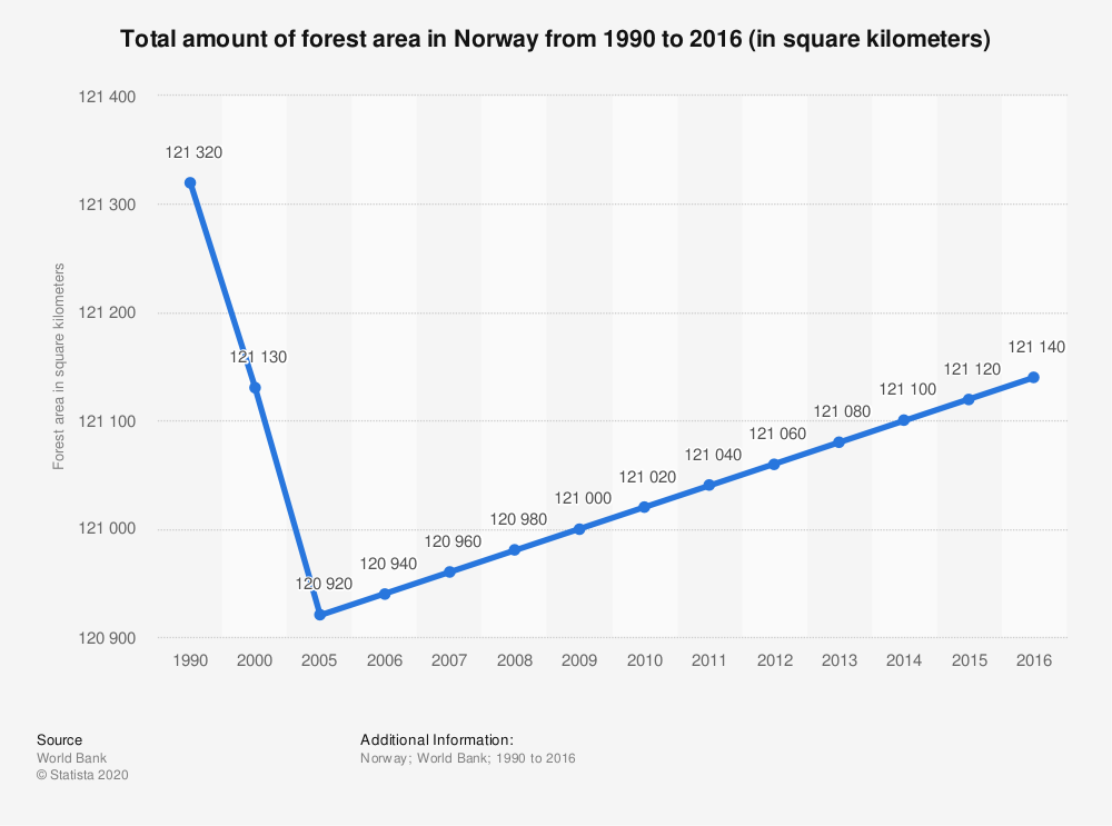 Statistic: Total amount of forest area in Norway from 1990 to 2016 (in square kilometers) | Statista