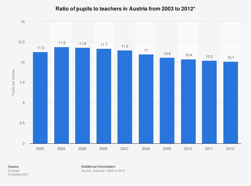 Statistic: Ratio of pupils to teachers in Austria from 2003 to 2012* | Statista