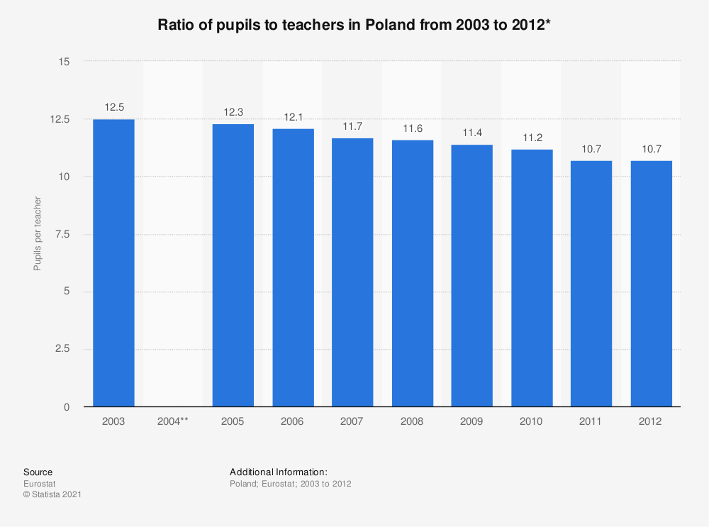 Statistic: Ratio of pupils to teachers in Poland from 2003 to 2012* | Statista