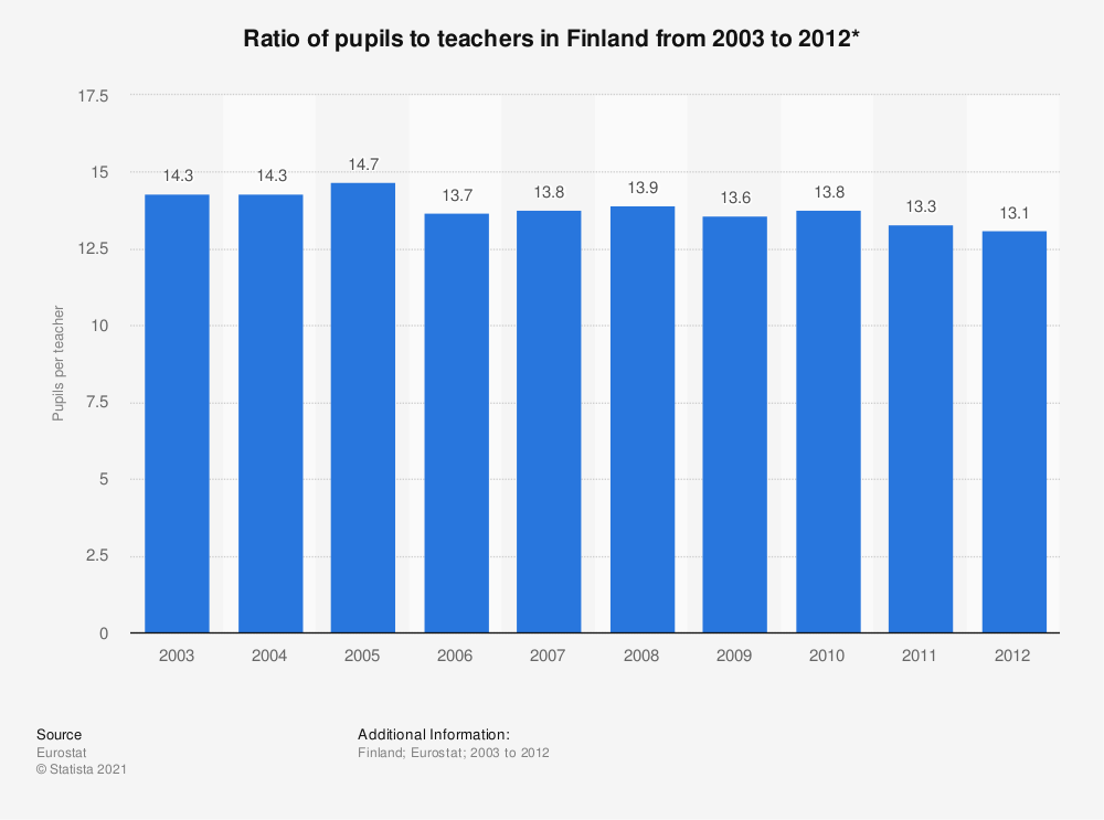Statistic: Ratio of pupils to teachers in Finland from 2003 to 2012* | Statista