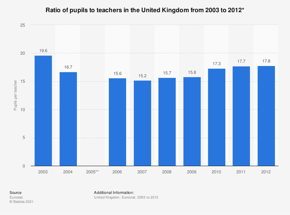 Statistic: Ratio of pupils to teachers in the United Kingdom from 2003 to 2012* | Statista