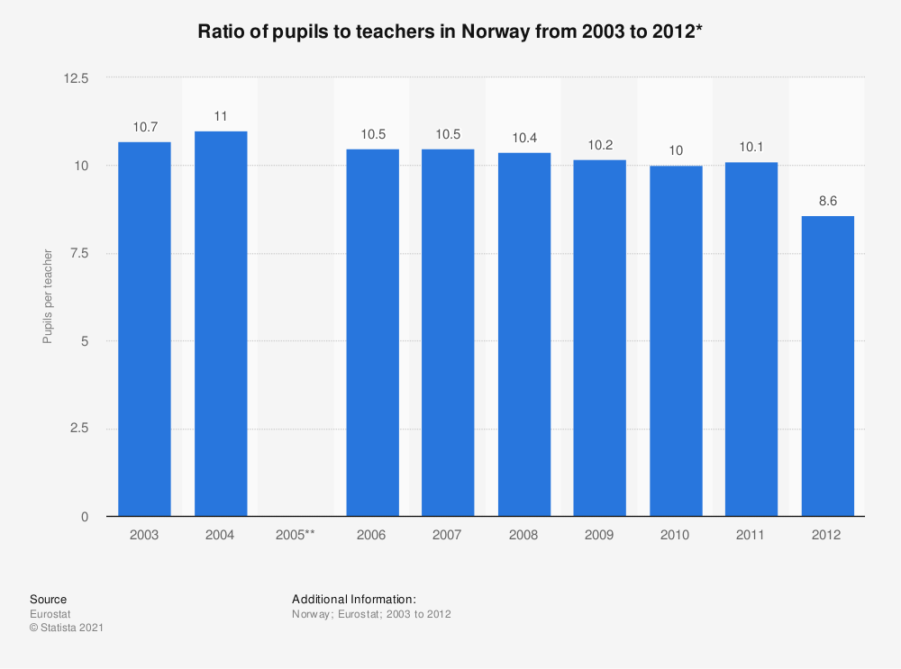 Statistic: Ratio of pupils to teachers in Norway from 2003 to 2012* | Statista