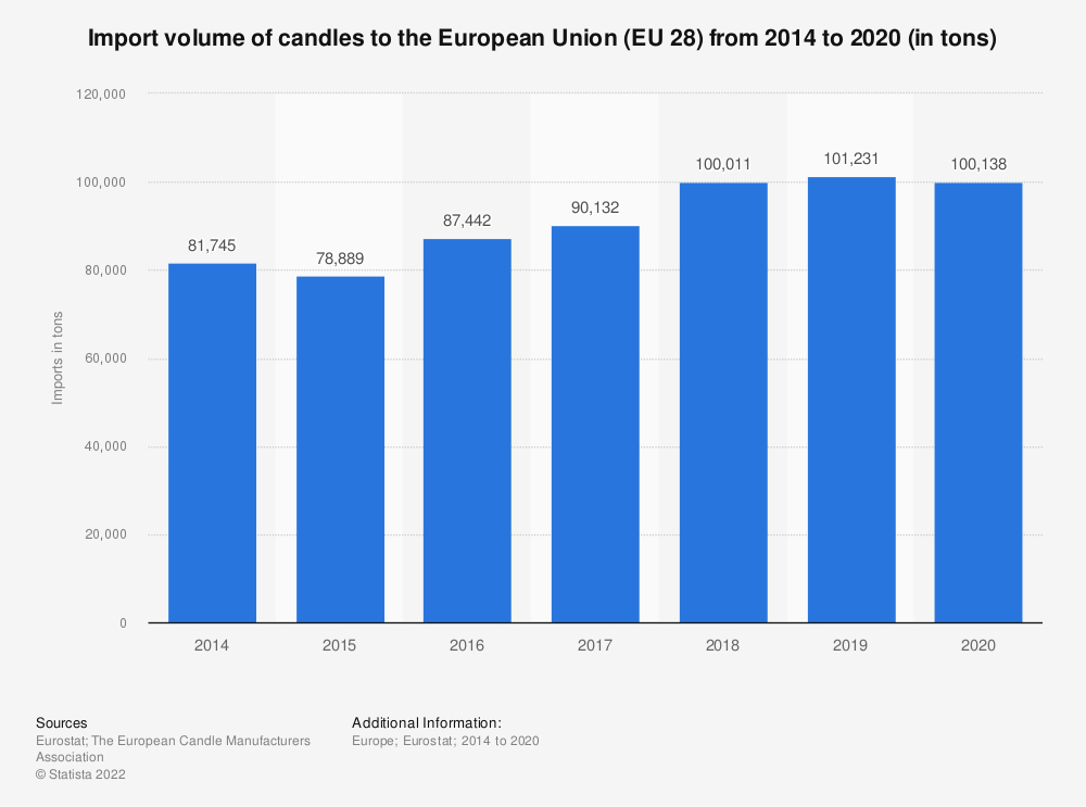 Statistic: Import volume of candles to the European Union (EU 28) from 2007 to 2016 (in tons) | Statista