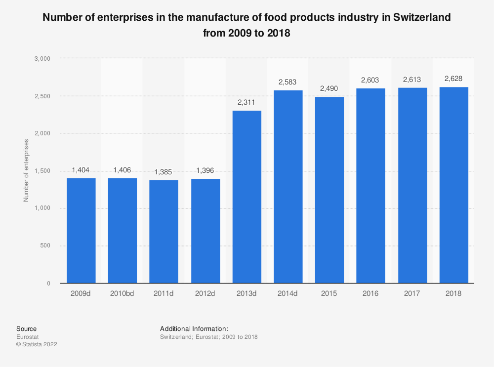 Statistic: Number of enterprises in the manufacture of food products industry in Switzerland from 2009 to 2016   Statista