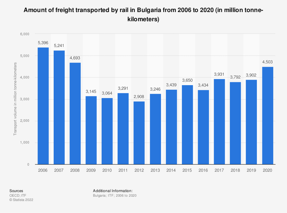 Statistic: Amount of freight transported by rail in Bulgaria from 2006 to 2019 (in million tonne-kilometers) | Statista