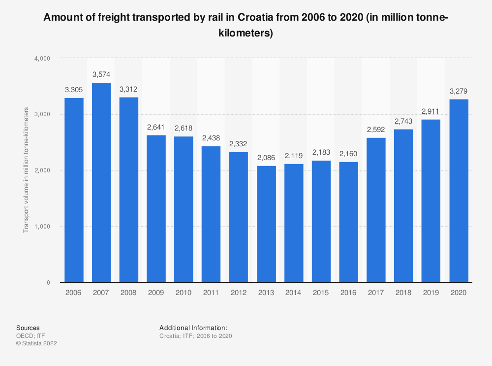 Statistic: Amount of freight transported by rail in Croatia from 2006 to 2018 (in million tonne-kilometers) | Statista