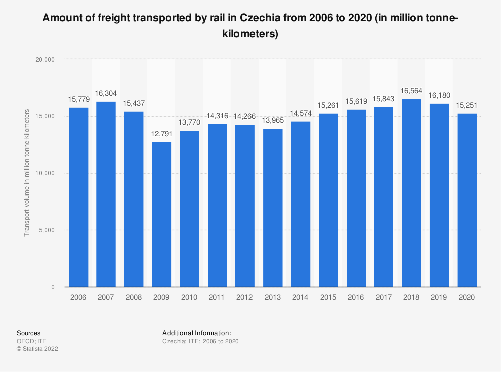 Statistic: Amount of freight transported by rail in Czechia from 2006 to 2019 (in million tonne-kilometers) | Statista