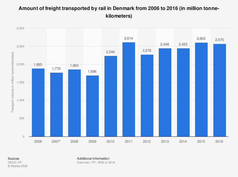 Statistic: Amount of freight transported by rail in Denmark from 2006 to 2016 (in million tonne-kilometers) | Statista