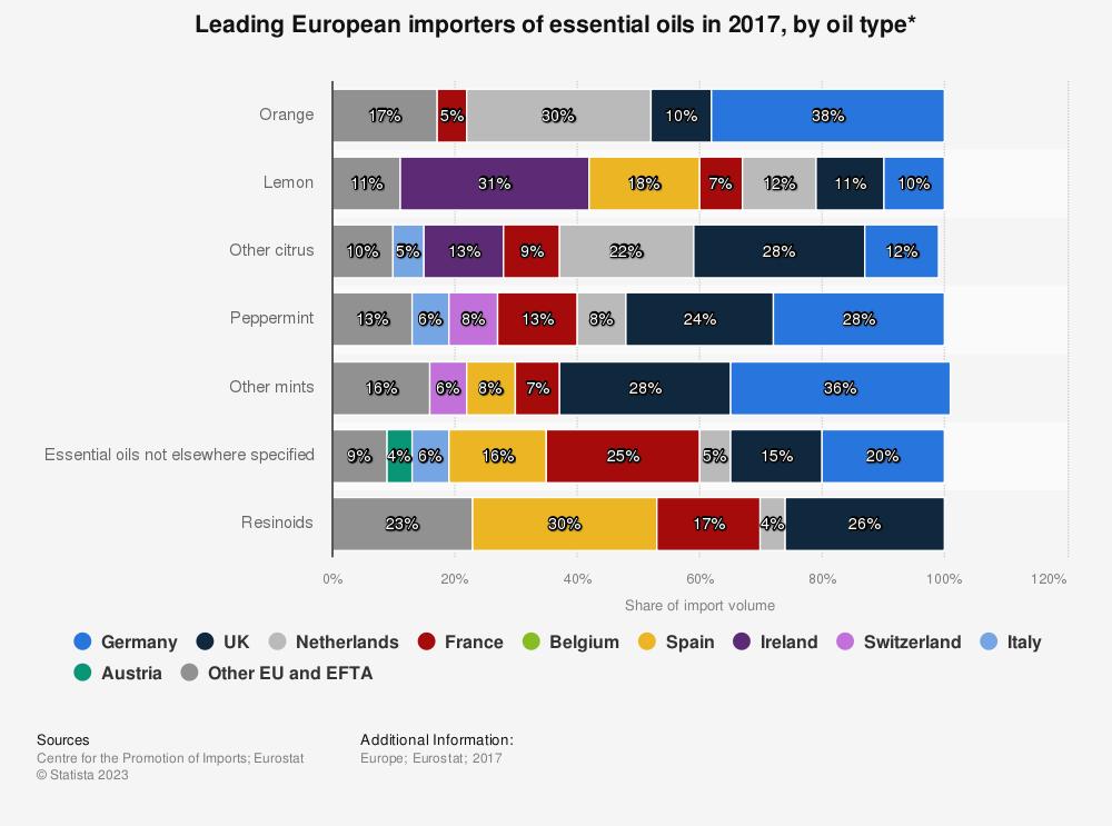 European importers of essential oils 2017 | Statista