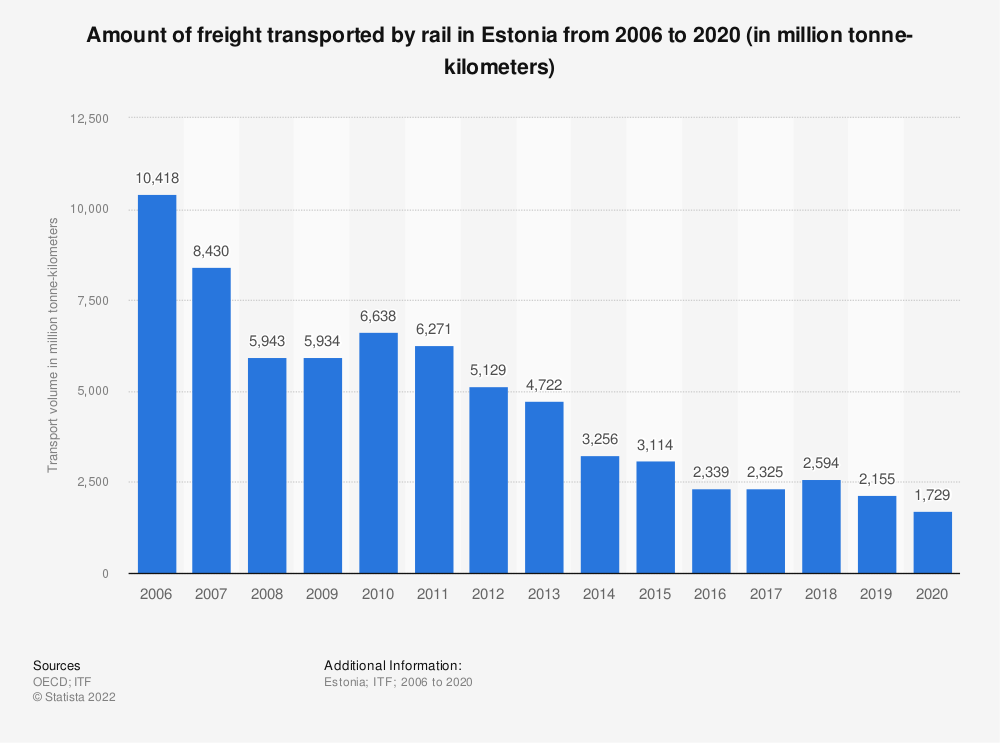 Statistic: Amount of freight transported by rail in Estonia from 2006 to 2017 (in million tonne-kilometers) | Statista