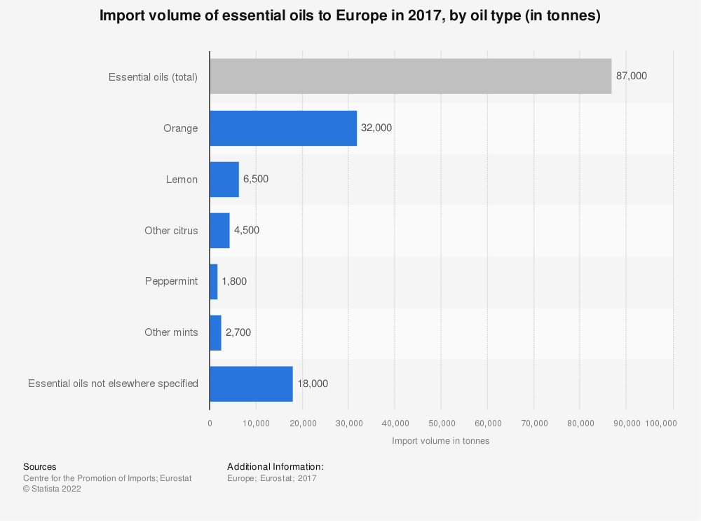 Statistic: Import volume of essential oils to Europe in 2017, by oil type (in tonnes) | Statista
