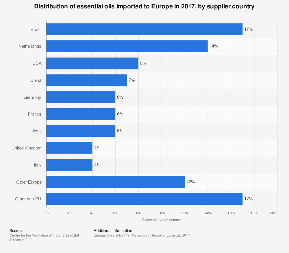 Statistic: Distribution of essential oils imported to Europe in 2017, by supplier country    Statista