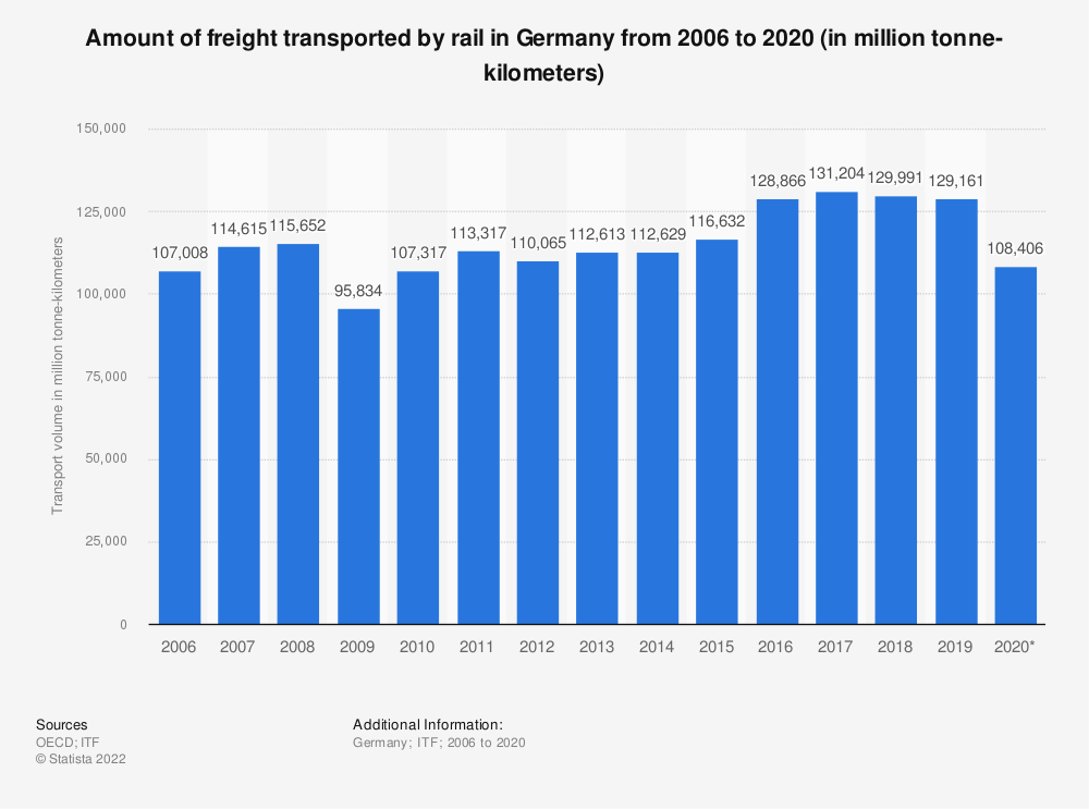 Statistic: Amount of freight transported by rail in Germany from 2006 to 2019 (in million tonne-kilometers) | Statista