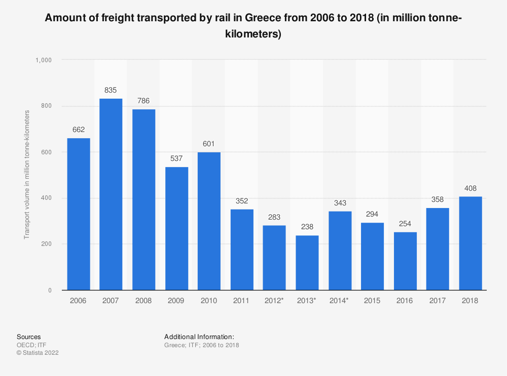 Statistic: Amount of freight transported by rail in Greece from 2006 to 2018 (in million tonne-kilometers) | Statista