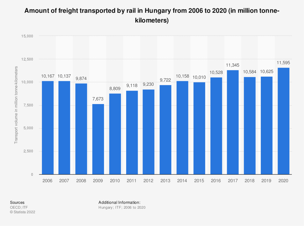 Statistic: Amount of freight transported by rail in Hungary from 2006 to 2017 (in million tonne-kilometers) | Statista