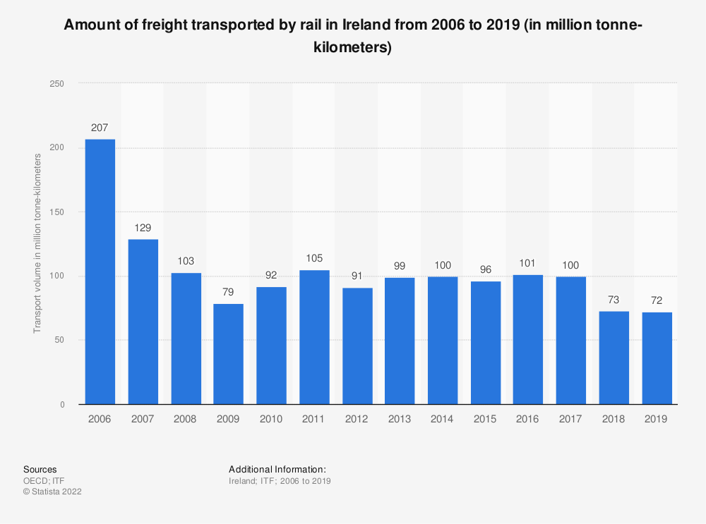 Statistic: Amount of freight transported by rail in Ireland from 2006 to 2017 (in million tonne-kilometers) | Statista