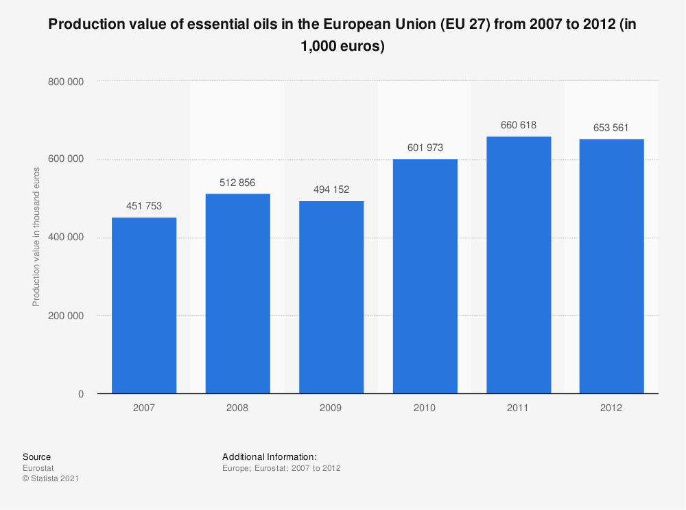 Statistic: Production value of essential oils in the European Union (EU 27) from 2007 to 2012 (in 1,000 euros) | Statista