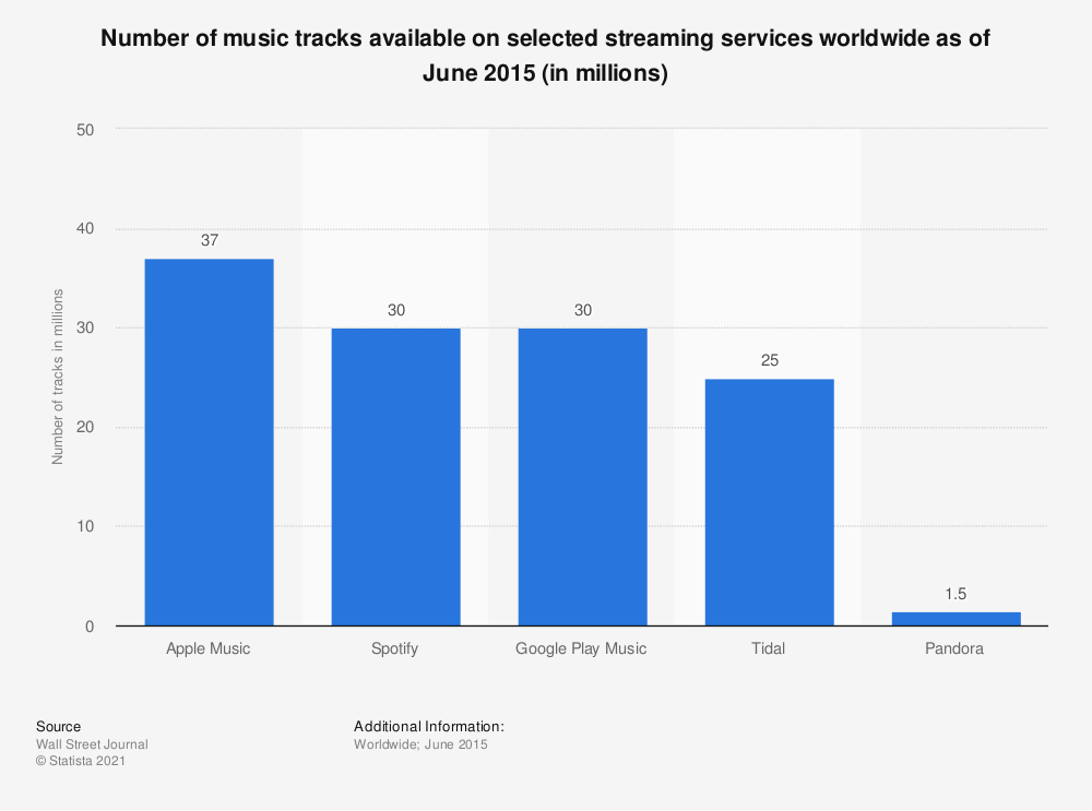 Statistic: Number of music tracks available on selected streaming services worldwide as of June 2015 (in millions) | Statista