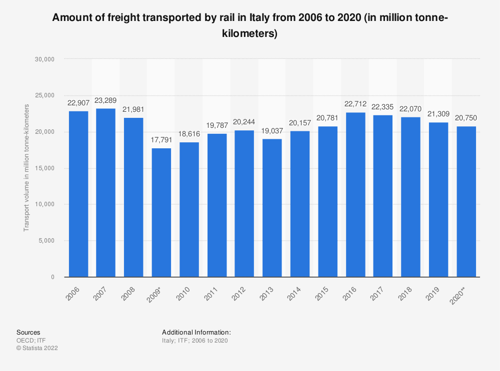 Statistic: Amount of freight transported by rail in Italy from 2006 to 2016 (in million tonne-kilometers)   Statista
