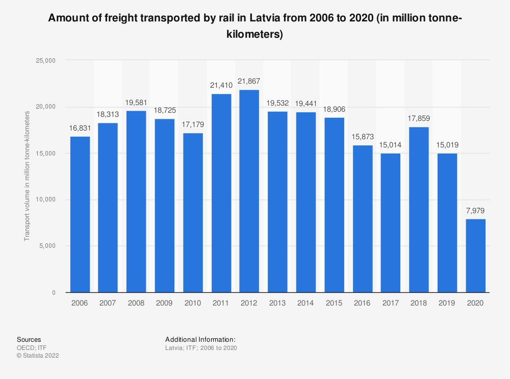 Statistic: Amount of freight transported by rail in Latvia from 2006 to 2017 (in million tonne-kilometers) | Statista