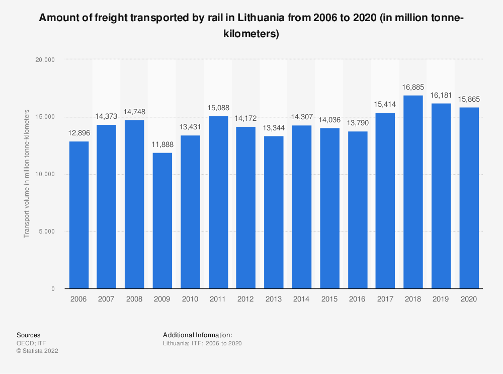 Statistic: Amount of freight transported by rail in Lithuania from 2006 to 2019 (in million tonne-kilometers) | Statista
